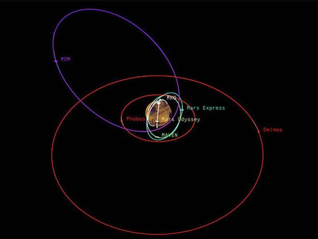¿Cómo evita la NASA los atascos en Marte?