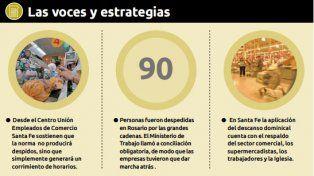 Santa Fe mira de lejos la aplicación del descanso dominical en Rosario