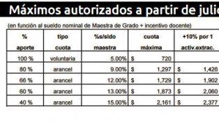 Colegios privados: los topes de las cuotas acumulan una suba del 30%