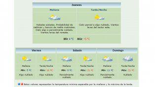 Frío amigable: anuncian aumento de temperaturas hacia el fin de semana