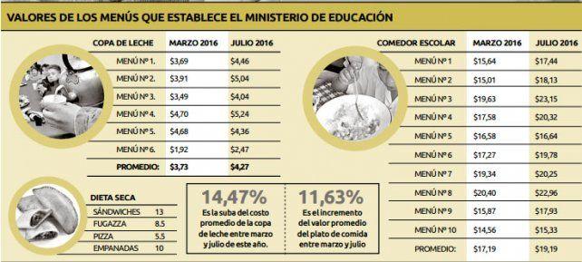 Comedores escolares: el presupuesto solo cubre la mitad del costo de la ración