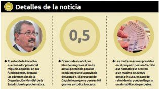Alcohol cero: proponen multas de hasta 20.000 pesos e inhabilitación
