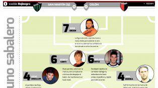 Mirá el puntaje de los jugadores de Colón tras el empate con San Martín de San Juan
