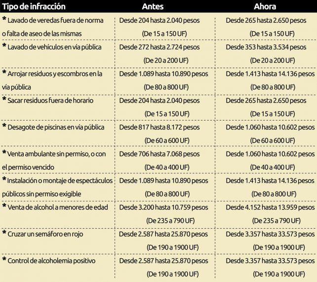 Multas: una alcoholemia positiva podrá costar hasta 33.573 pesos