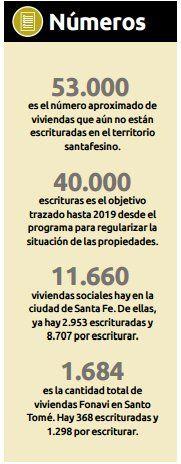 En la ciudad de Santa Fe hay 8.707 viviendas sociales sin escriturar