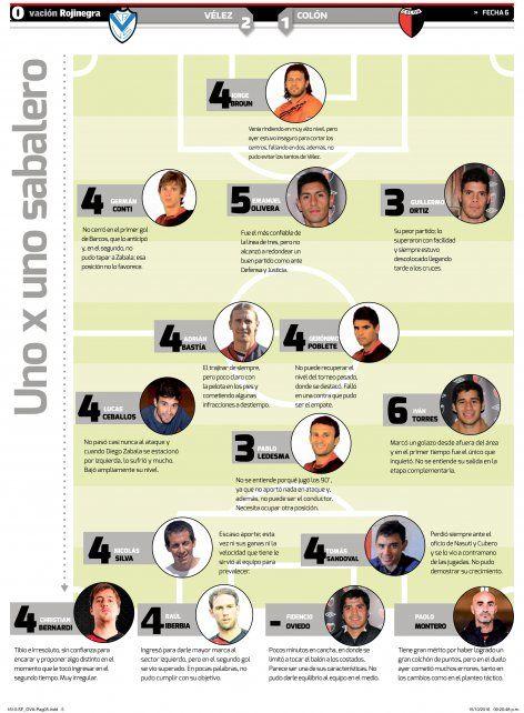 UNOxUNO: los puntajes de los jugadores de Colón tras la derrota