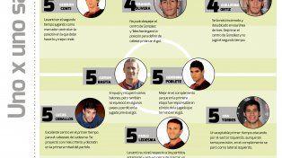 UNO x UNO: el puntaje de los jugadores de Colón tras caer ante Patronato