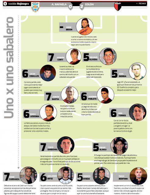 UNO x UNO: el puntaje de los jugadores de Colón tras la victoria