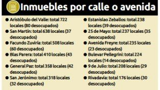 Leve aumento de la cantidad de locales desocupados en la ciudad