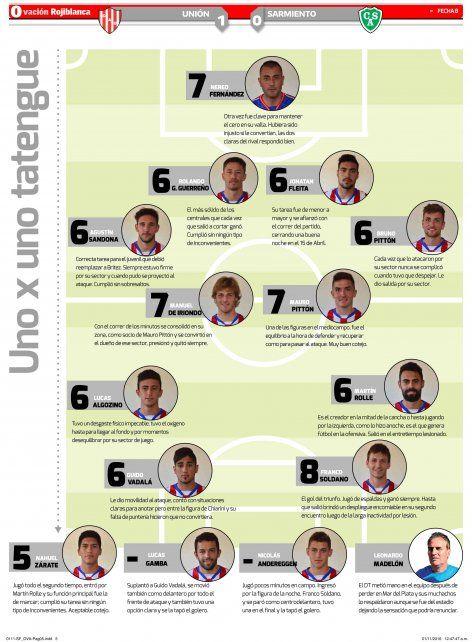 UNO X UNO: el puntaje de los jugadores de Unión tras la victoria frente a Sarmiento