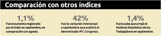 Según el Ipec, la inflación desde enero en Santa Fe fue del 26,6%