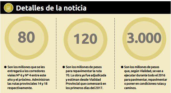 Peajes: aumentan hasta un 30%, a pesar de la inversión provincial