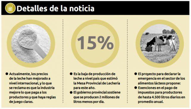 Morini: Declarar la emergencia de la lechería no servirá si no hay una política integral