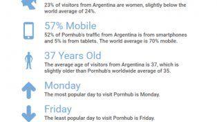 Cómo, cuánto y qué tipo de porno consumen los argentinos