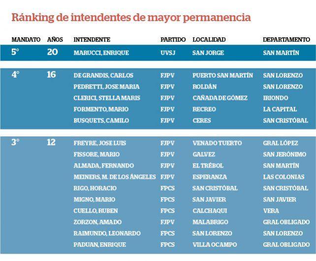 La provincia de Santa Fe también tiene sus propios barones