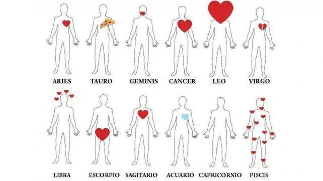 ¿Dónde tienen el corazón los hombres según cada signo?