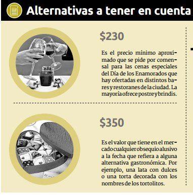 San Valentín: cenar afuera cuesta entre $250 y $600 por comensal