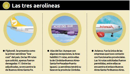 Autorizan rutas aéreas y podrían llegar a Sauce Viejo tres aerolíneas