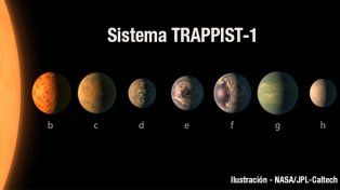 Cinco claves sobre los nuevos planetas para saber si hay vida