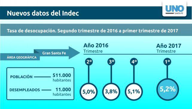 La desocupación en el Gran Santa Fe tuvo un leve crecimiento y se ubicó en el 5,2%
