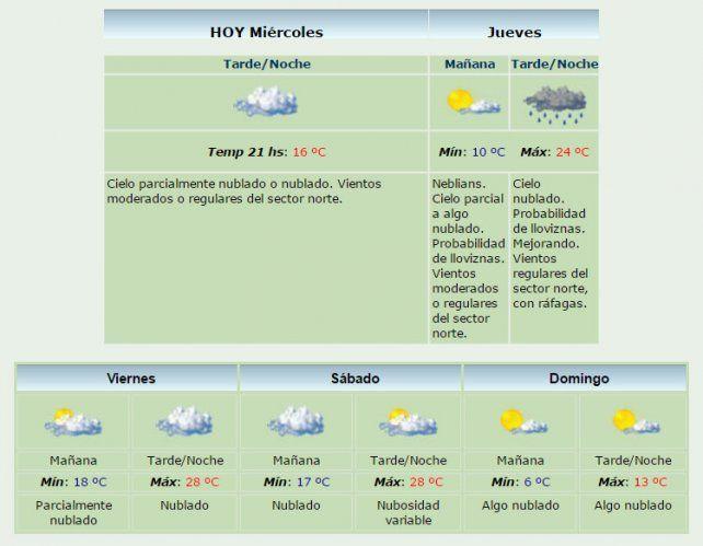 Pronostican altas temperaturas para el viernes y el sábado