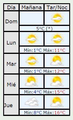 Semana fría: pronostican para lunes y martes mínimas de 1 grado