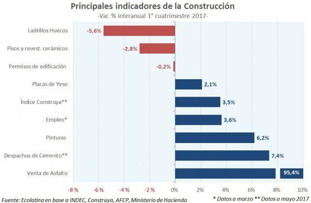 De la mano de la obra pública, la construcción afianza su recuperación