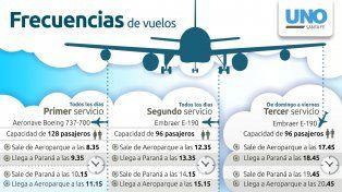 Por el cierre temporal del aeropuerto de Sauce Viejo, suman vuelos desde Paraná