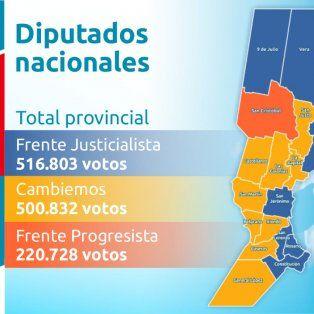 en el escrutinio definitivo el pj ratifico su triunfo en diputados nacionales