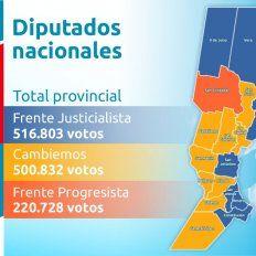 En el escrutinio definitivo el PJ ratificó su triunfo en diputados nacionales