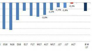 Las ventas minoristas acumulan una caída de 2,6% desde enero