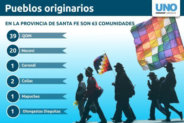En la provincia de Santa Fe, la población Mapuche es de 3.084 personas