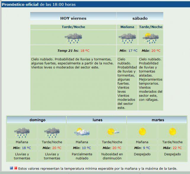 Rige un alerta meteorológico por lluvias y tormentas fuertes para Santa Fe