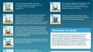 B° Centenario: hoy el Fonavi San Jerónimo estará cinco horas sin agua