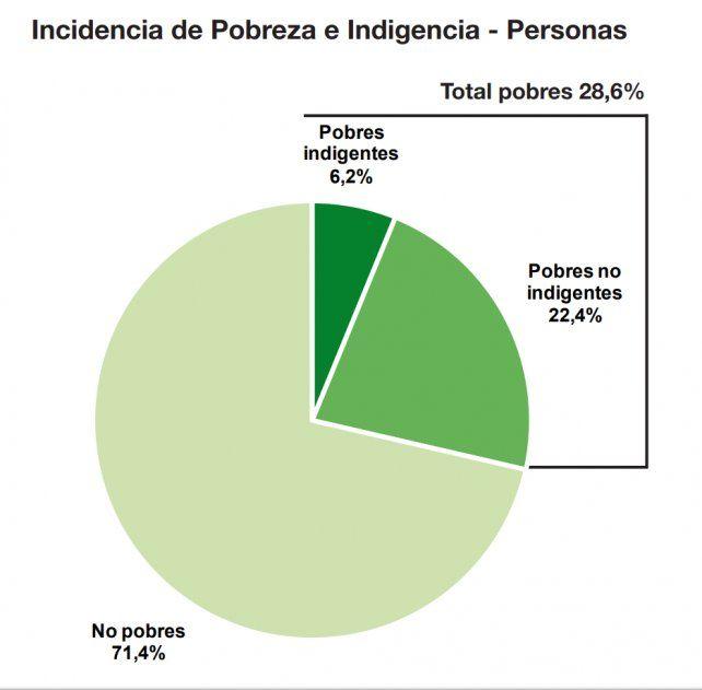 Según el Indec, la pobreza bajó al 26,9% en el primer semestre en el Gran Santa Fe