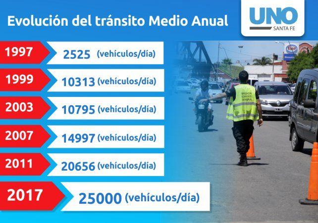 En 20 años, el tráfico diario aumentó 1.000% en la ruta 1