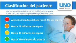 Rojo, naranja, amarillo y verde: conocé el nuevo sistema de atención en el Hospital de Niños