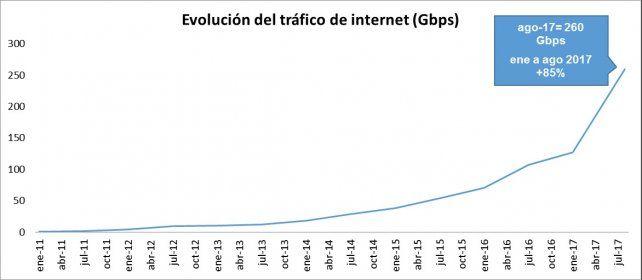 Google, Facebook y Netflix se llevan el 80% del tráfico de Internet en el país