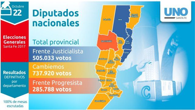 El complejo escenario que se configura tras el triunfo de Cambiemos en la provincia