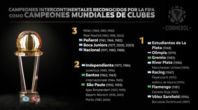 FIFA reconoció a varios clubes argentinos campeones de la Intercontinental