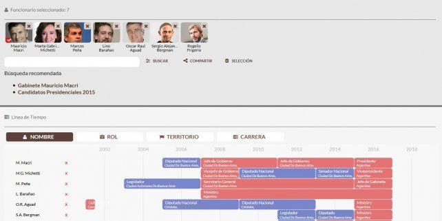 Cargografías, una línea de tiempo con información vital de los funcionarios