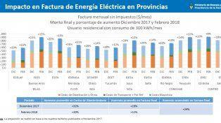 Según Nación, las facturas de la EPE llegarían con un aumento del 31% en febrero