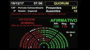 La reforma previsional ya es ley luego de doce horas de debate