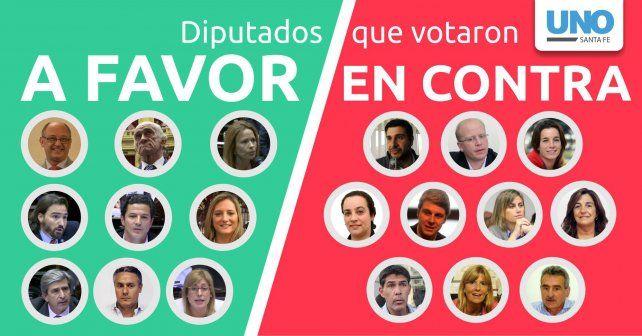 ¿Qué diputados santafesinos votaron a favor y en contra de la reforma previsional?