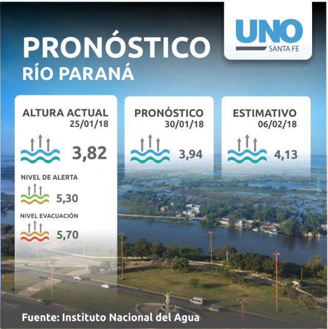 Pronostican que el río Paraná seguirá creciendo: hoy la marca es de 3,82 metros