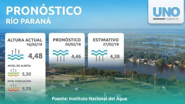 El Paraná llegaría a su pico el fin de semana y el martes comenzaría a bajar