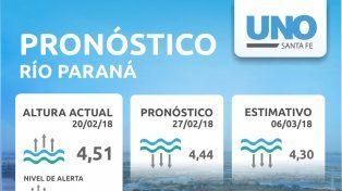 El río Paraná superó los 4,50 metros pero comenzaría a descender