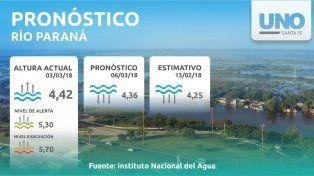 Cumpliendo con los pronósticos, el Paraná comenzó a descender