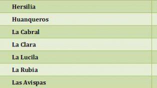 A las 32 localidades de San Cristóbal les destinarán 80 millones de pesos para pavimento