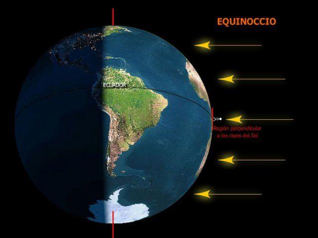El equinoccio es el momento en el que la Tierra se coloca en la posición en la que sus dos polos están a la misma distancia del Sol.